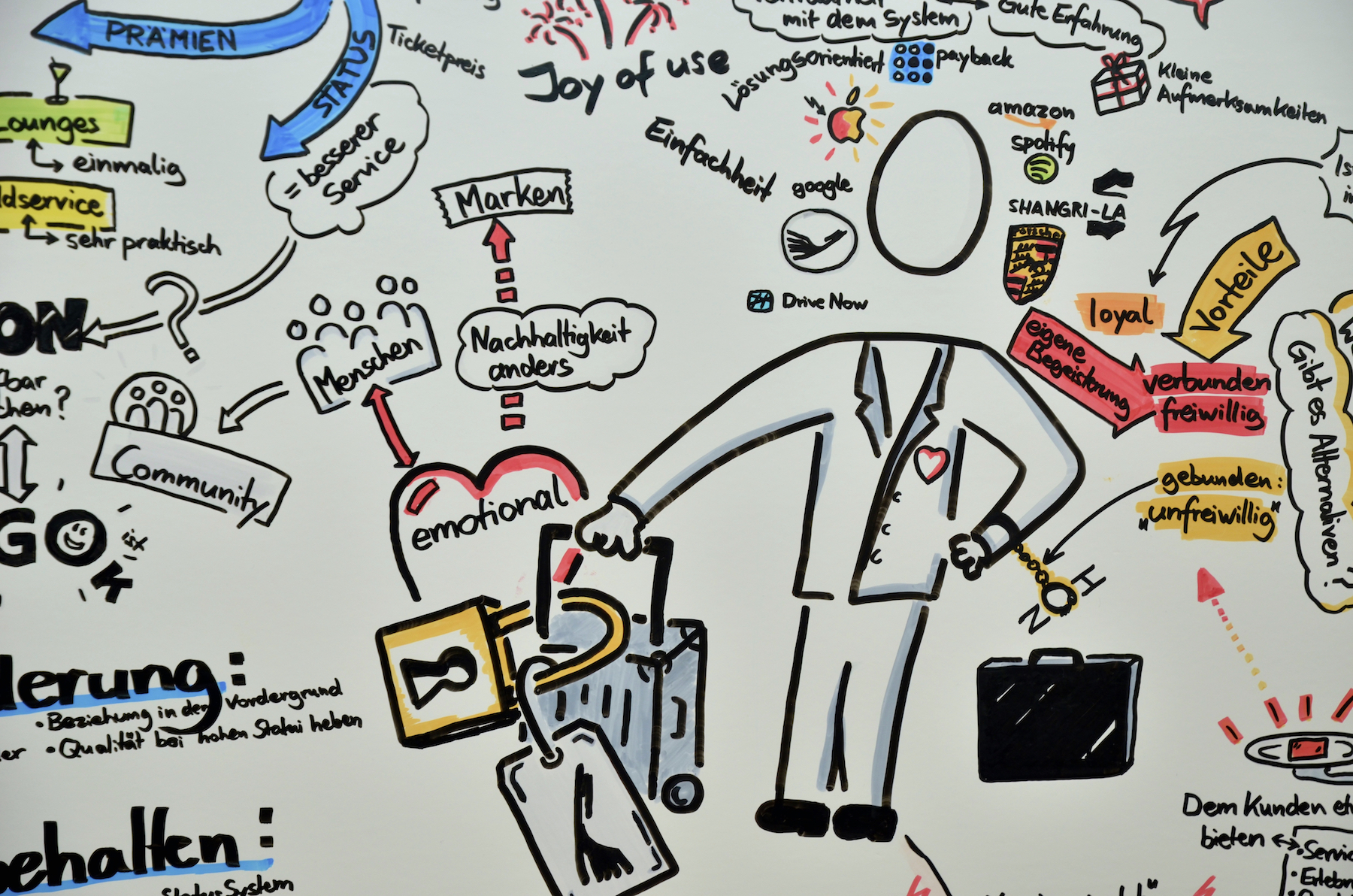 Kundenbindung - graphic recording